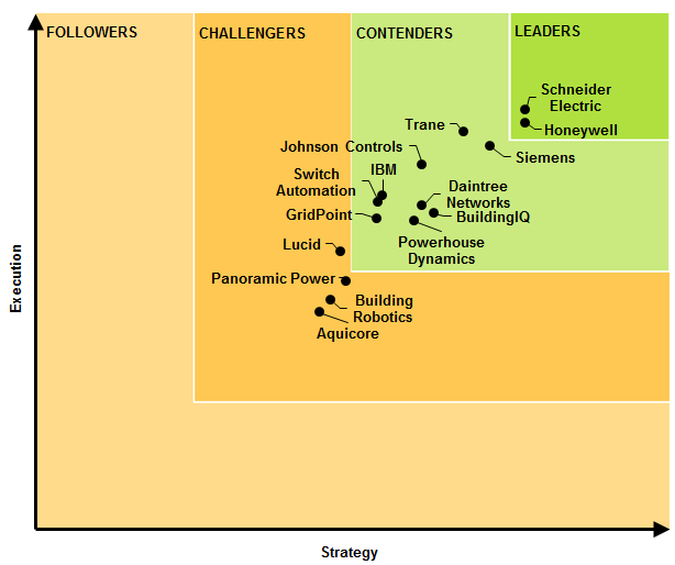 Navigant Rankings Building Energy Management Systems