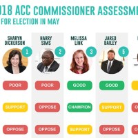 2015-2017 Commissioner Assessments