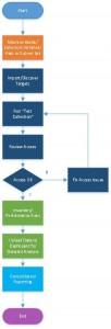 Capacity Planner Flowchart