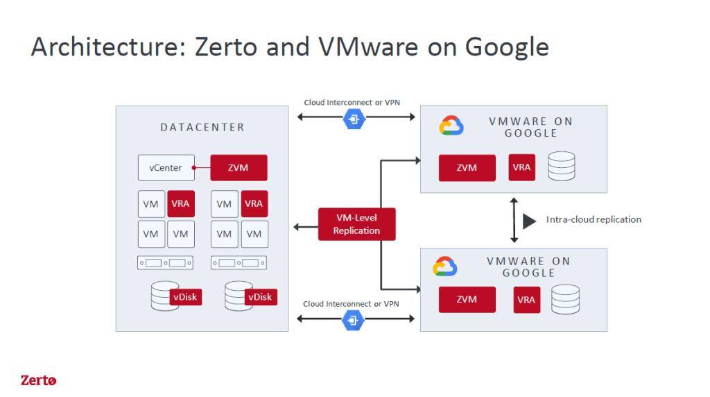 Zerto - VMware on Google Architecture