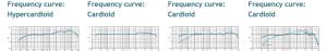 Mic Comparison Graphs