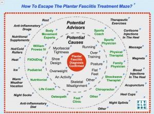 FitOldDog's plantar fasciitis maze