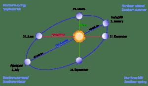 Path of Earth around the Sun