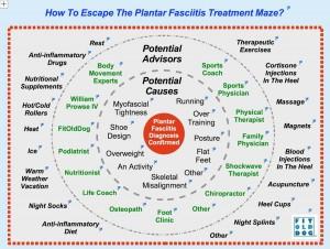 plantar fasciitis medical mystery