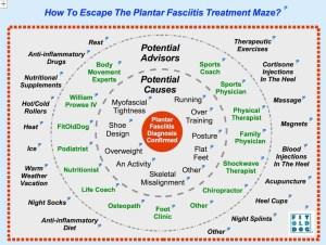 FitOldDog's interactive plantar fasciitis treatment map