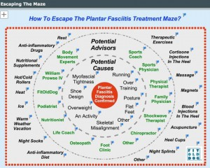 fitolddog's plantar fasciitis map