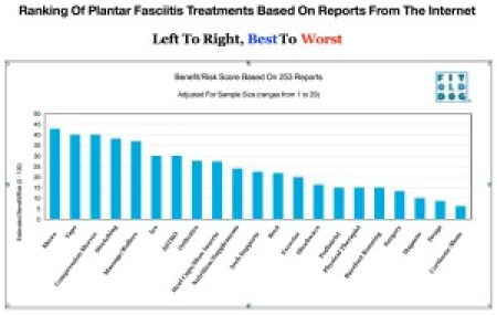 Plantar Fasciitis treatment data analysis graph
