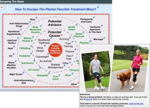 Plantar fasciitis treatment interactive map by FitOldDog