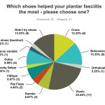 Plantar Fasciitis Shoes: FitOldDog's Heel Pain Research Continues!