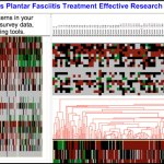 'So-Called Plantar Fasciitis' Disease Treatment Clustering Research