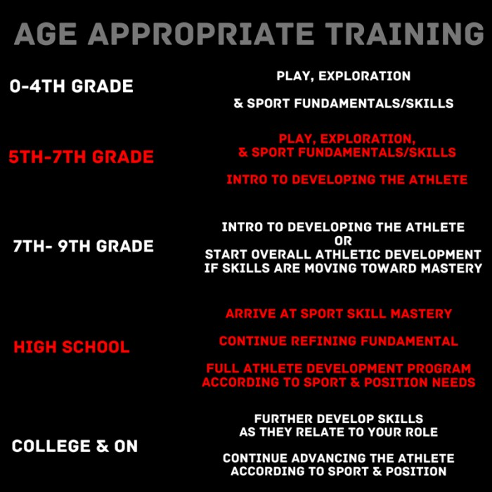 WHAT'S AGE APPROPRIATE FOR YOUR ATHLETE?