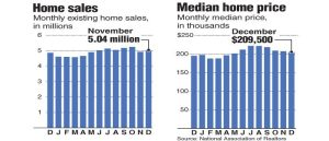 Existing-Home Sales, Price - December 2014