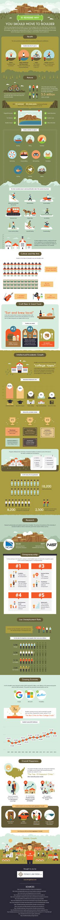 Top 10 Reasons to Move to Boulder. (Infographic courtesy of Tenge Law Firm).