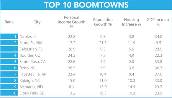 Top 10 Boomtowns according to GOBankingRates.com