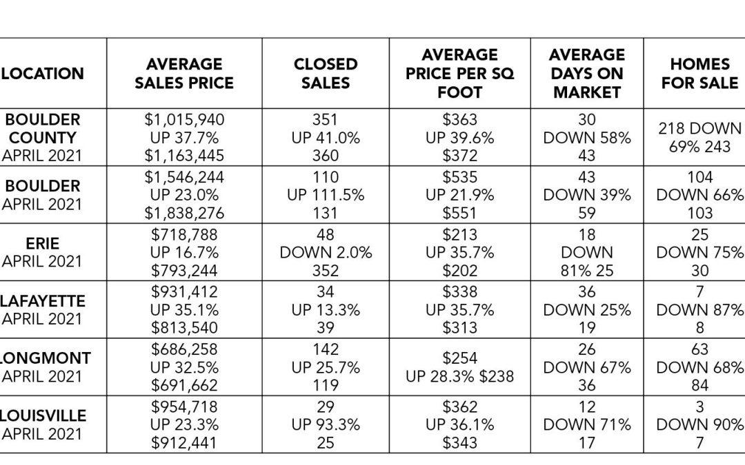 Boulder County real estate market report