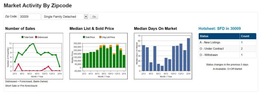 Real Estate 30009 Market Graph