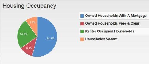 Real Estate Market Housing In 30114 Canton GA