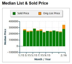Cumming Georgia Single Family Home Sales 30028 Median Price