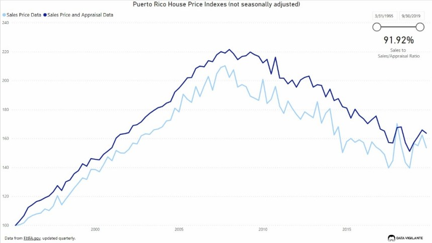 At Home in Puerto Rico - Real Estate in Puerto Rico - chart of house prices in Puerto Rico