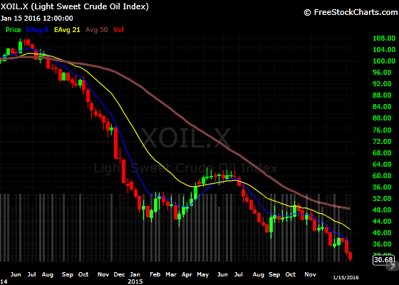 chart of the price of oil which is why the cost of electricity in puerto rico has been lower