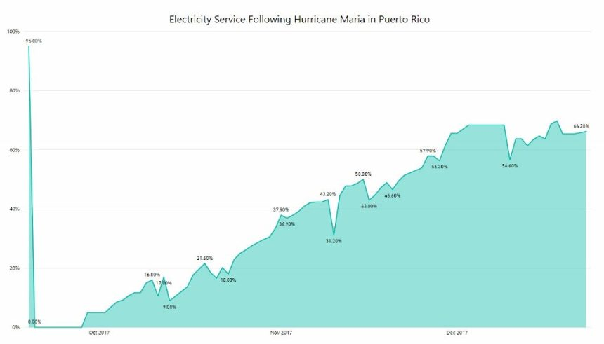 Chart showing Electricity Service Following Hurricane Maria in Puerto Rico from status.pr