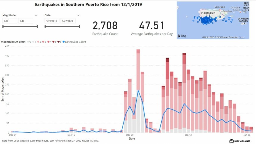 At Home in Puerto Rico - personal solar backup power in puerto rico - graph showing recent earthquakes in Puerto Rico