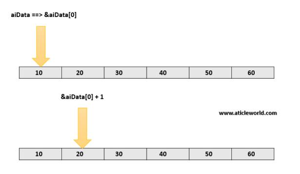 sizeof array c++