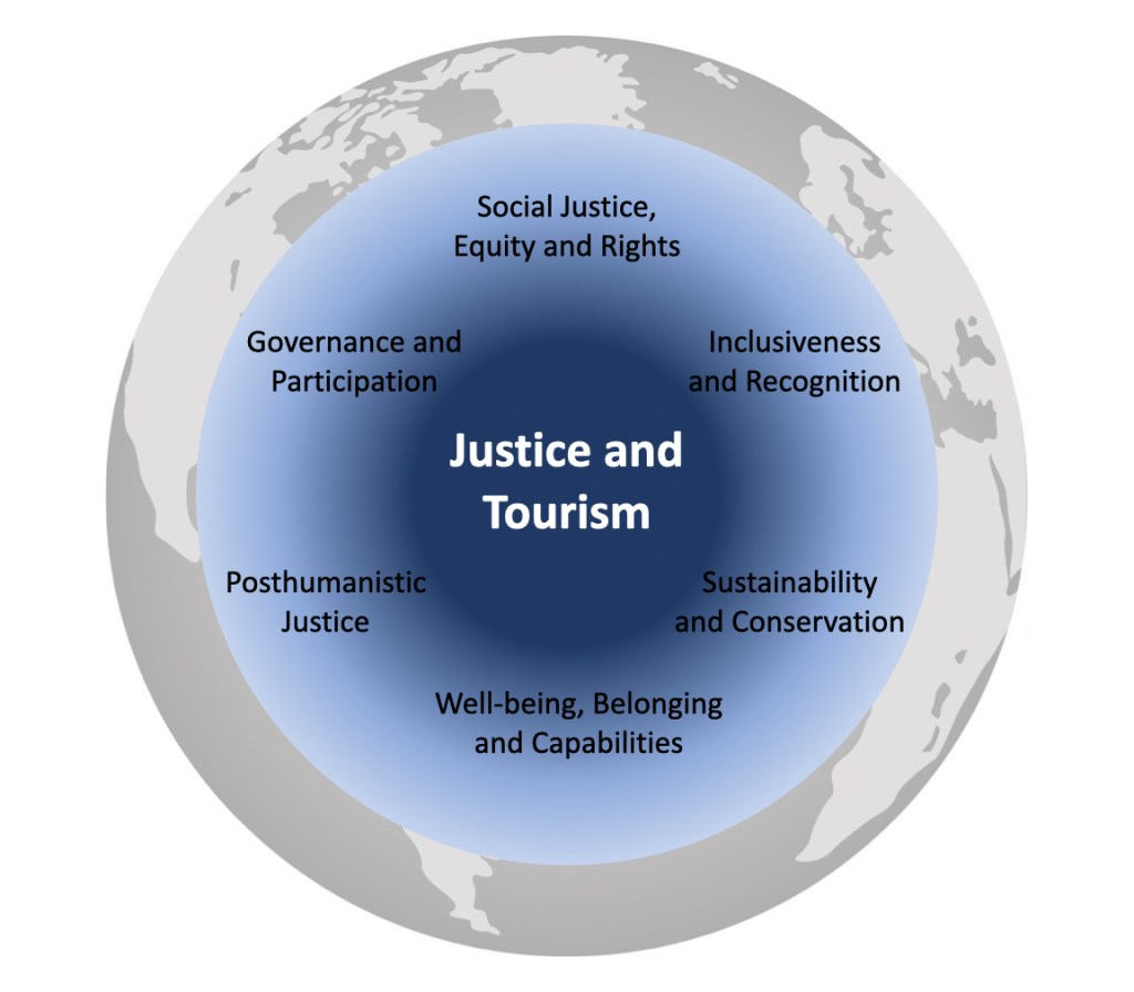 Emerging principles and approaches to justice and tourism.