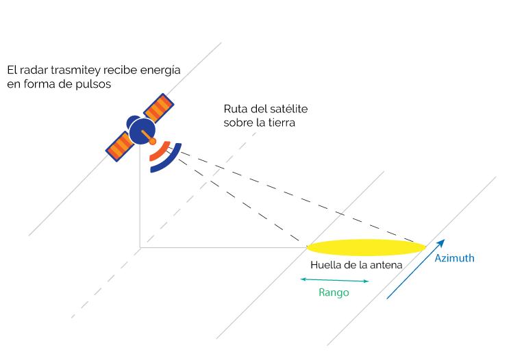 Resolución de una imagen radar de apertura real
