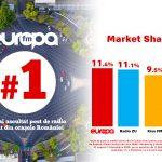 Europa FM, cel mai ascultat post de radio în orașele țării la nivelul întregului an 2020