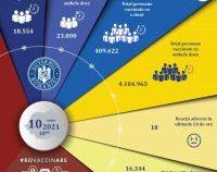 S-a depășit pragul de 4,5 milioane de români vaccinați. În ultimele 24 de ore au fost peste 41.000 de imunizări