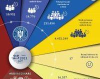 Peste 25.000 de persoane, vaccinate în ultimele 24 de ore