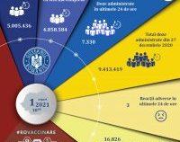 Puțin peste 7.000 de români, vaccinați antiCovid în ultimele 24 de ore
