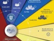 Aproape 13.000 de români s-au vaccinat în ultimele 24 de ore