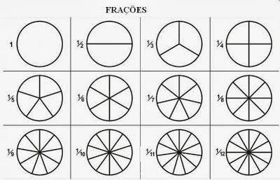 Exercício de frações- 4° e 5º Ano