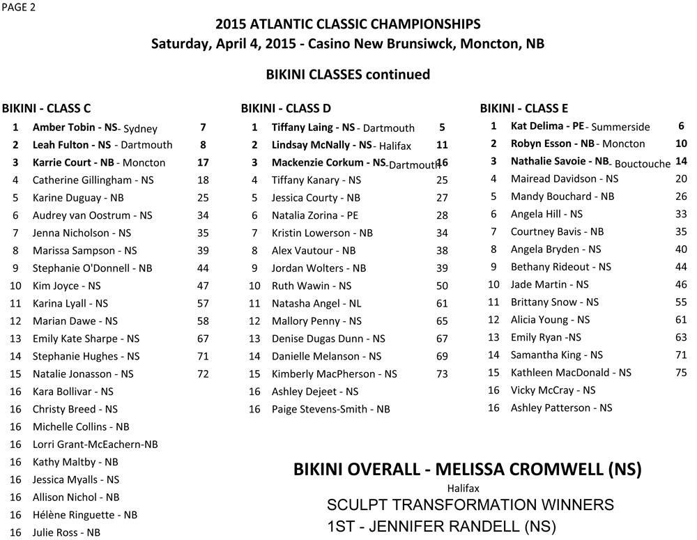 2015 Atlantic Classic Championships Results