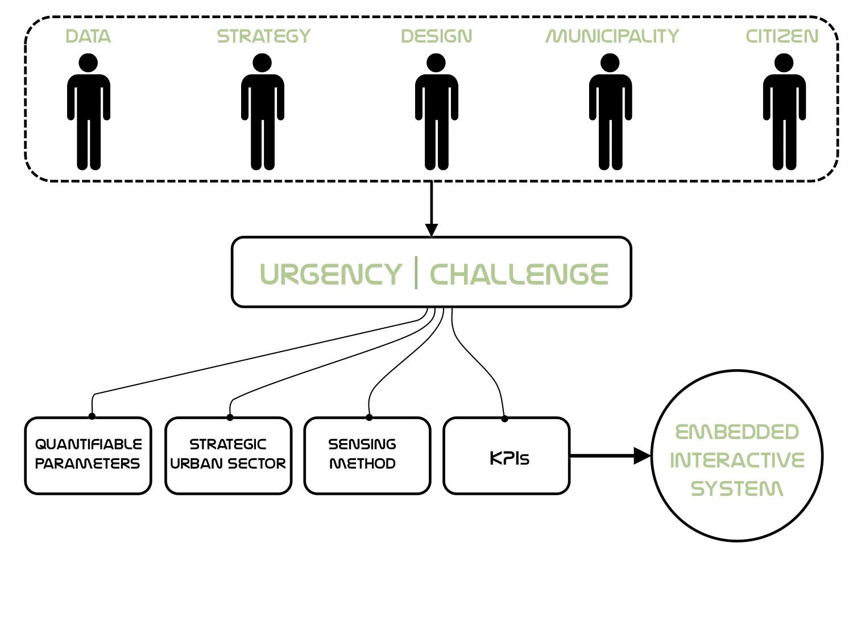 Smartscapes Big Data Amp Urban Informatics For Perfomative