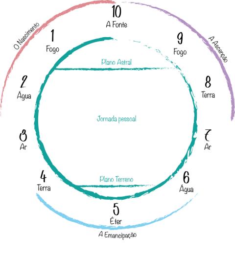 jornada numerológica