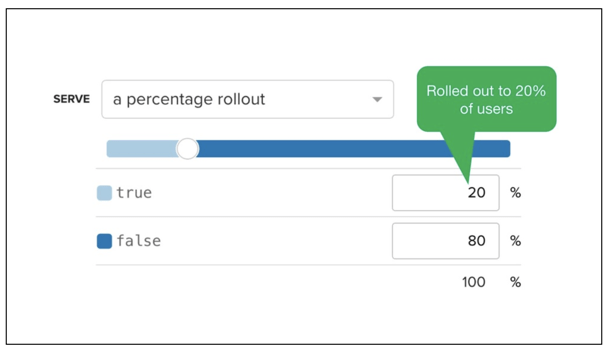 Phased % rollout approach using LaunchDarkly