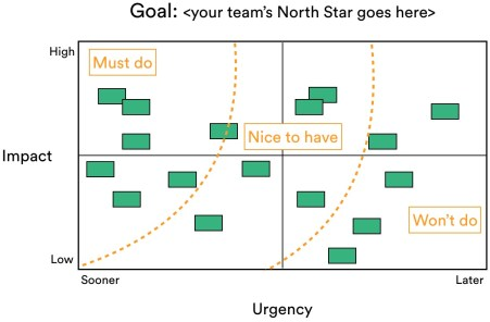 Example of a project prioritization matrix