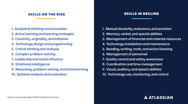 A list of career development skills