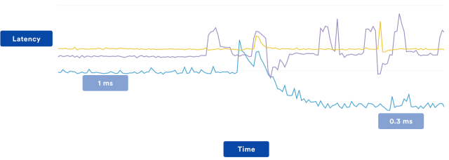 Latency graph after cache tuning