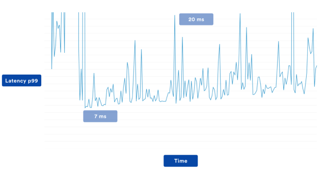 Latency graph for a service running on multi-region AWS