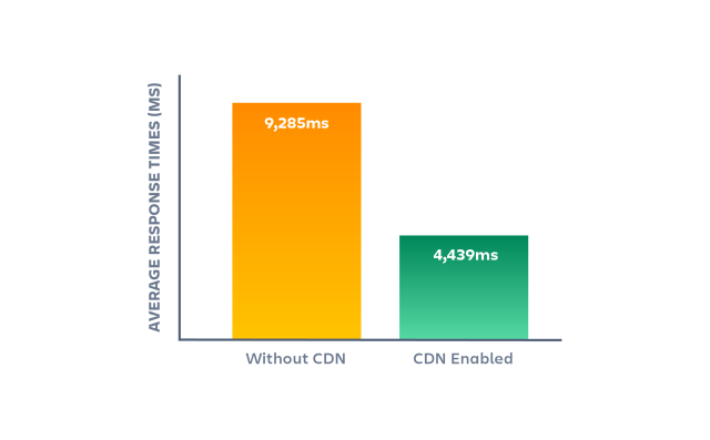 bar graph showing response time with and without a CDN