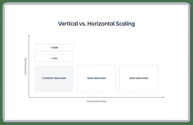 Vertical vs. Horizontal Scaling