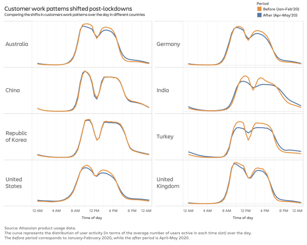 Graphs showing shifts in work activity throughout the day in 8 countries