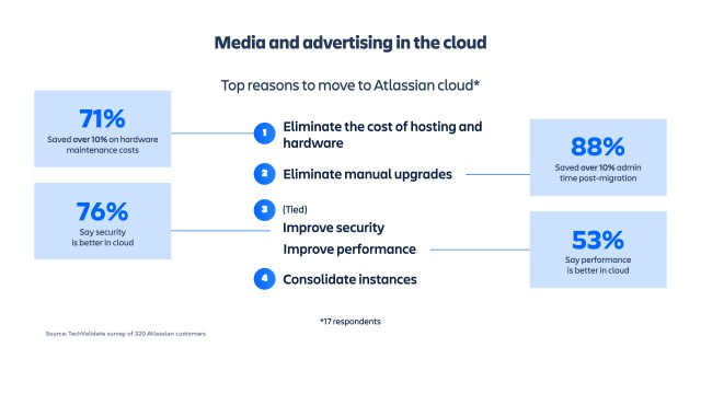 media and advertising in the cloud
