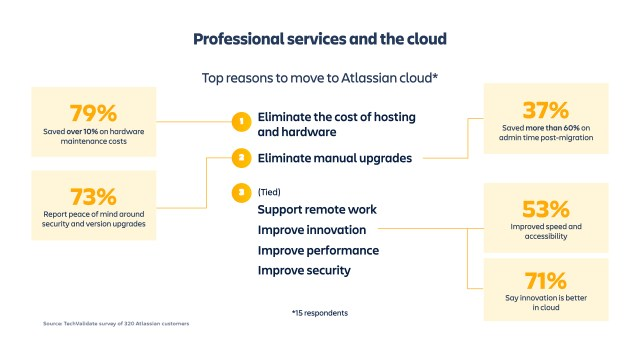professional services and the cloud
