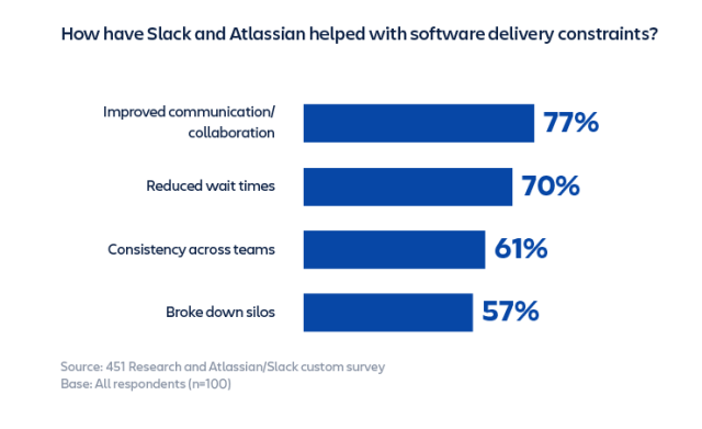 slack and atlassian software delivery chart