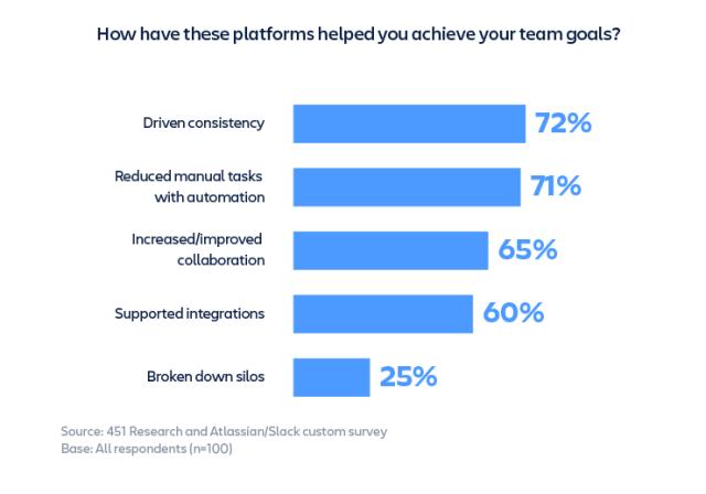 team goals survey screenshot